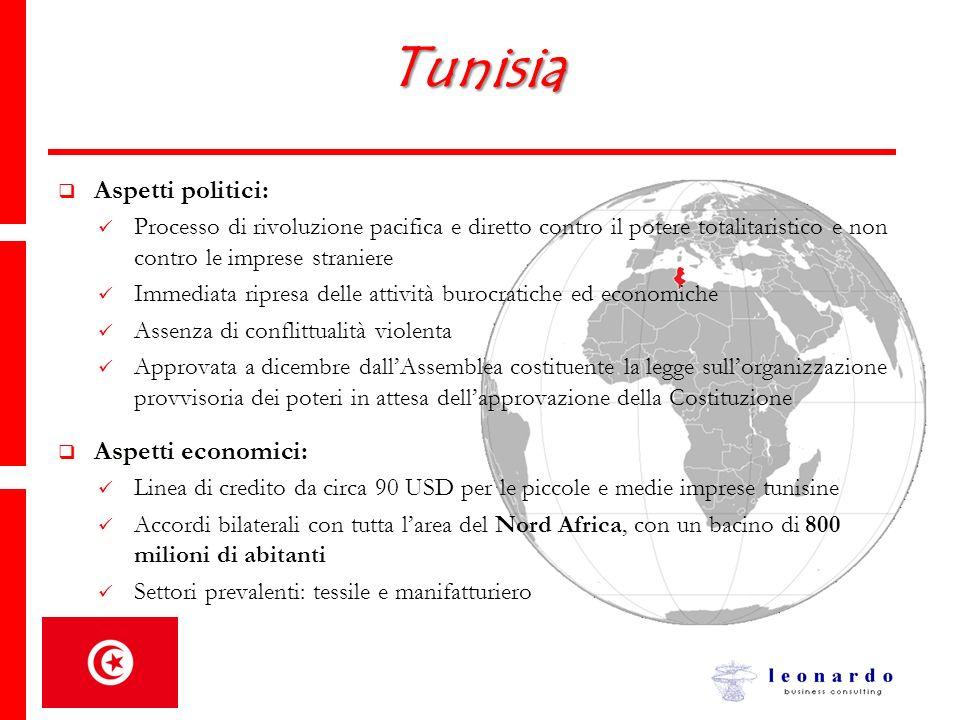 Tunisia Aspetti politici: Aspetti economici: