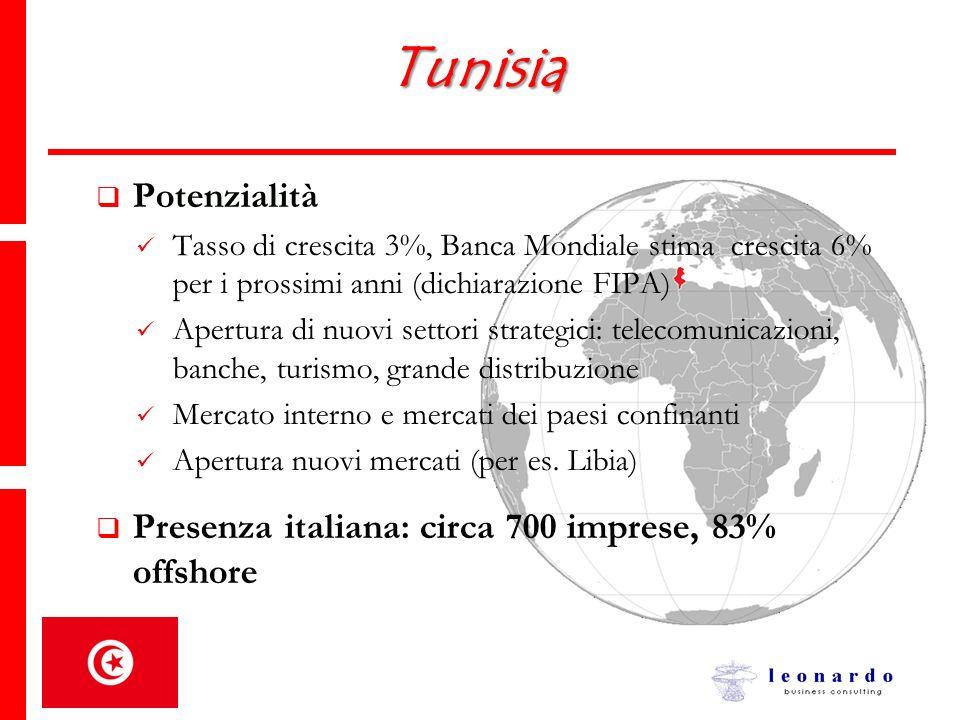 Tunisia Potenzialità. Tasso di crescita 3%, Banca Mondiale stima crescita 6% per i prossimi anni (dichiarazione FIPA)