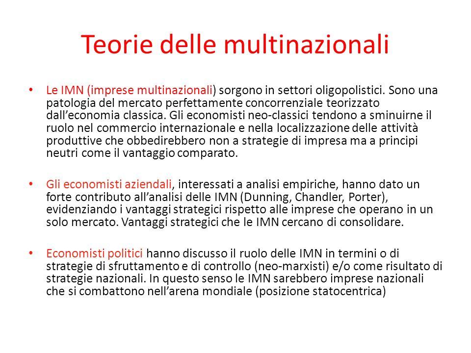 Teorie delle multinazionali