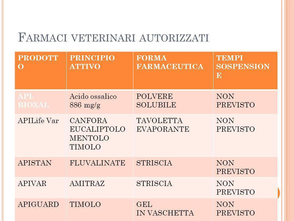 Farmaci veterinari autorizzati