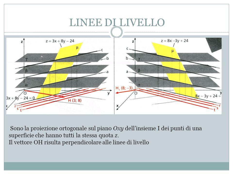 LINEE DI LIVELLO Sono la proiezione ortogonale sul piano Oxy dell'insieme I dei punti di una superficie che hanno tutti la stessa quota z.