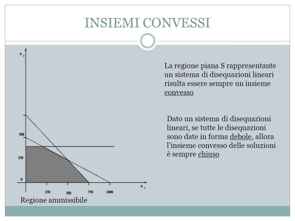 INSIEMI CONVESSI La regione piana S rappresentante un sistema di disequazioni lineari risulta essere sempre un insieme convesso.