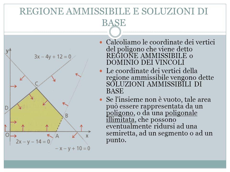 REGIONE AMMISSIBILE E SOLUZIONI DI BASE