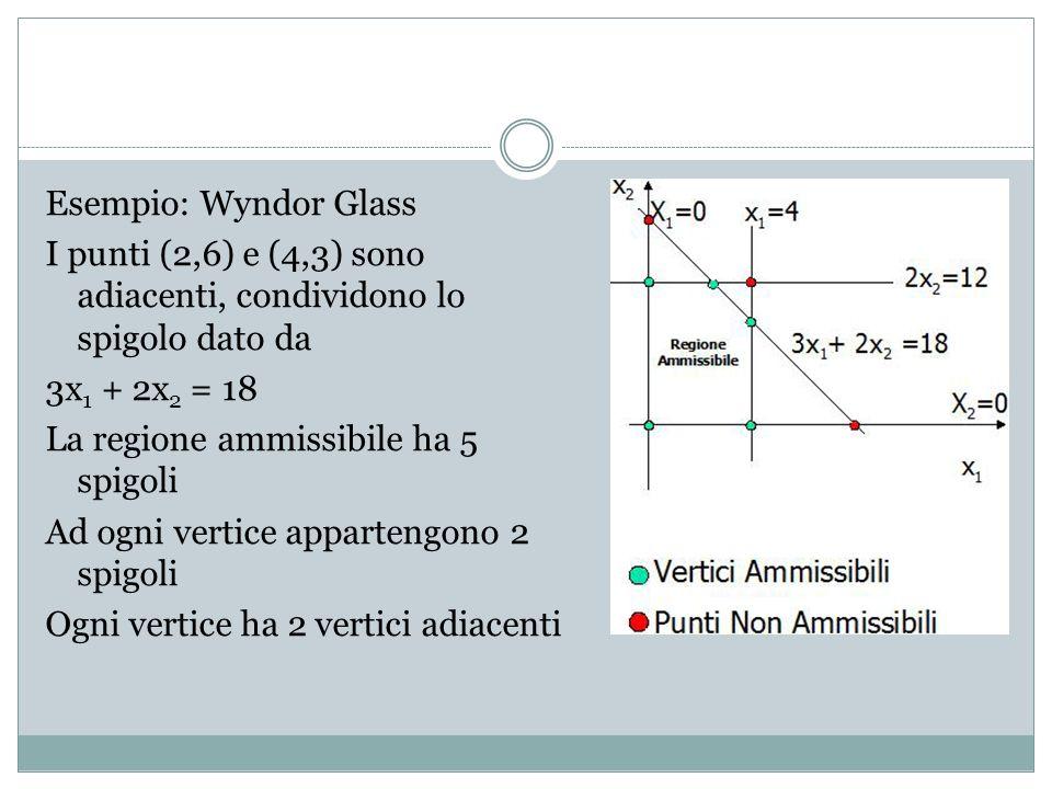 Esempio: Wyndor Glass I punti (2,6) e (4,3) sono adiacenti, condividono lo spigolo dato da 3x1 + 2x2 = 18 La regione ammissibile ha 5 spigoli Ad ogni vertice appartengono 2 spigoli Ogni vertice ha 2 vertici adiacenti