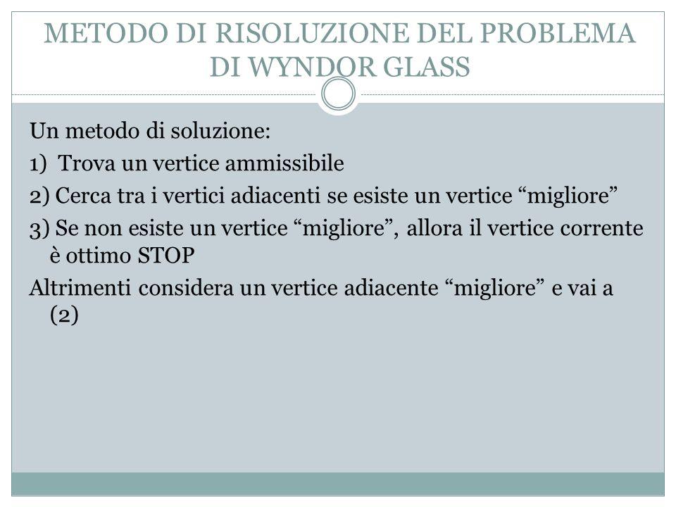 METODO DI RISOLUZIONE DEL PROBLEMA DI WYNDOR GLASS