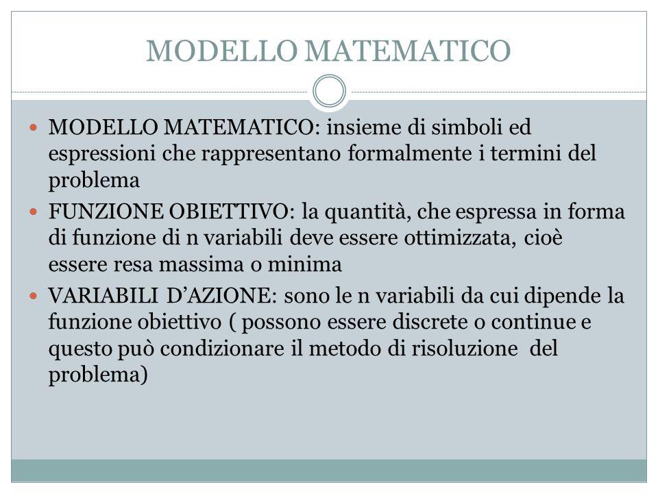 MODELLO MATEMATICO MODELLO MATEMATICO: insieme di simboli ed espressioni che rappresentano formalmente i termini del problema.