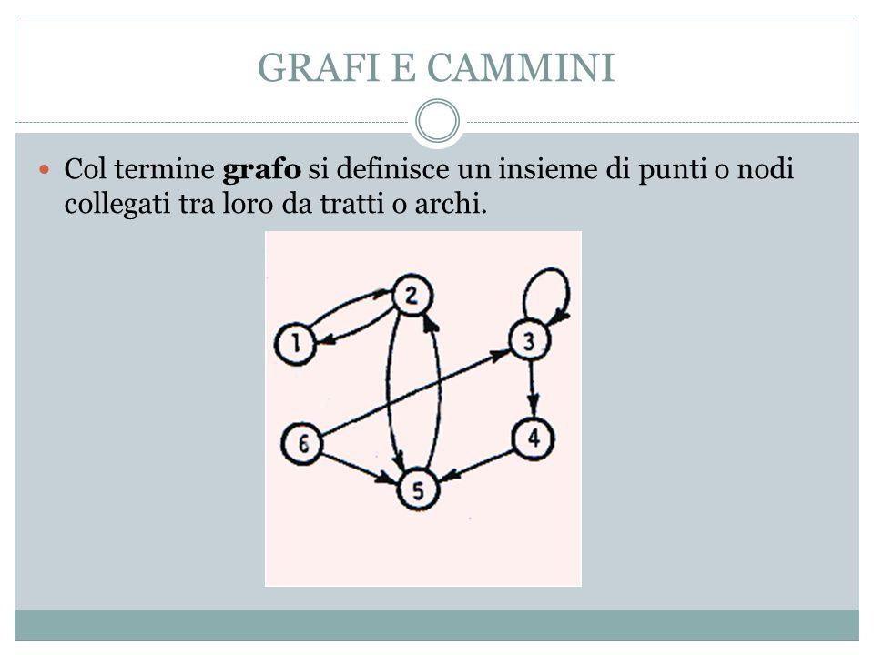GRAFI E CAMMINI Col termine grafo si definisce un insieme di punti o nodi collegati tra loro da tratti o archi.