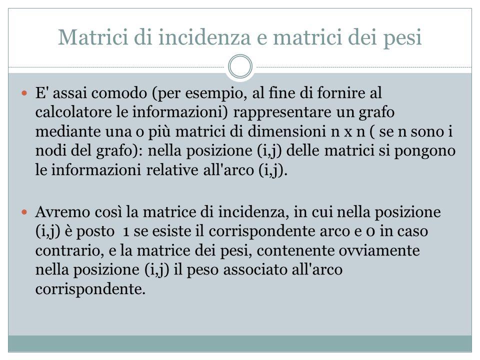 Matrici di incidenza e matrici dei pesi