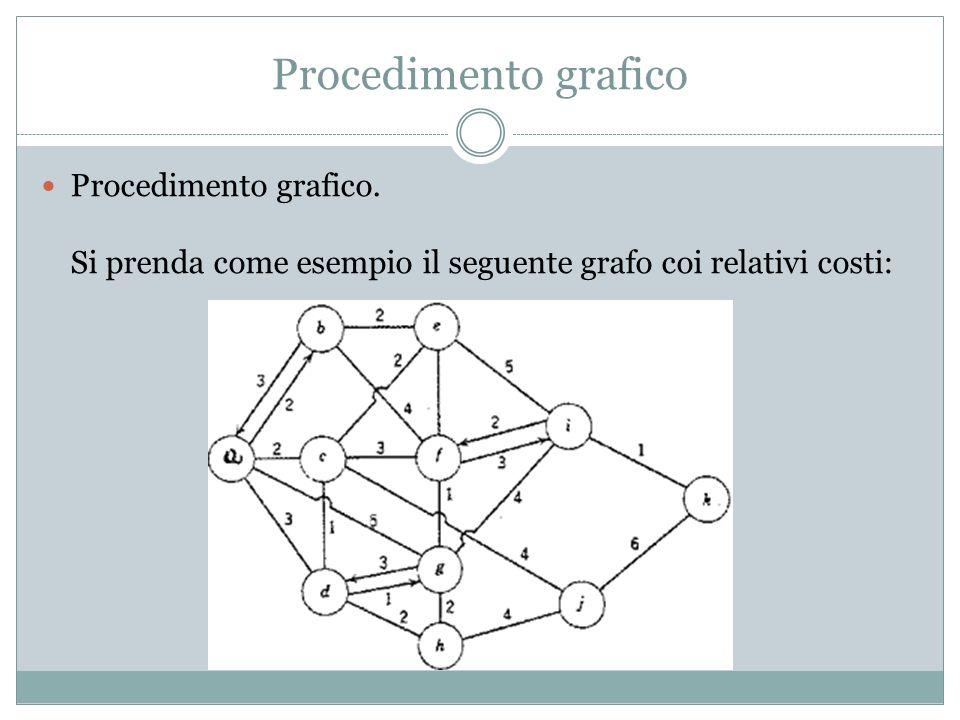 Procedimento grafico Procedimento grafico.