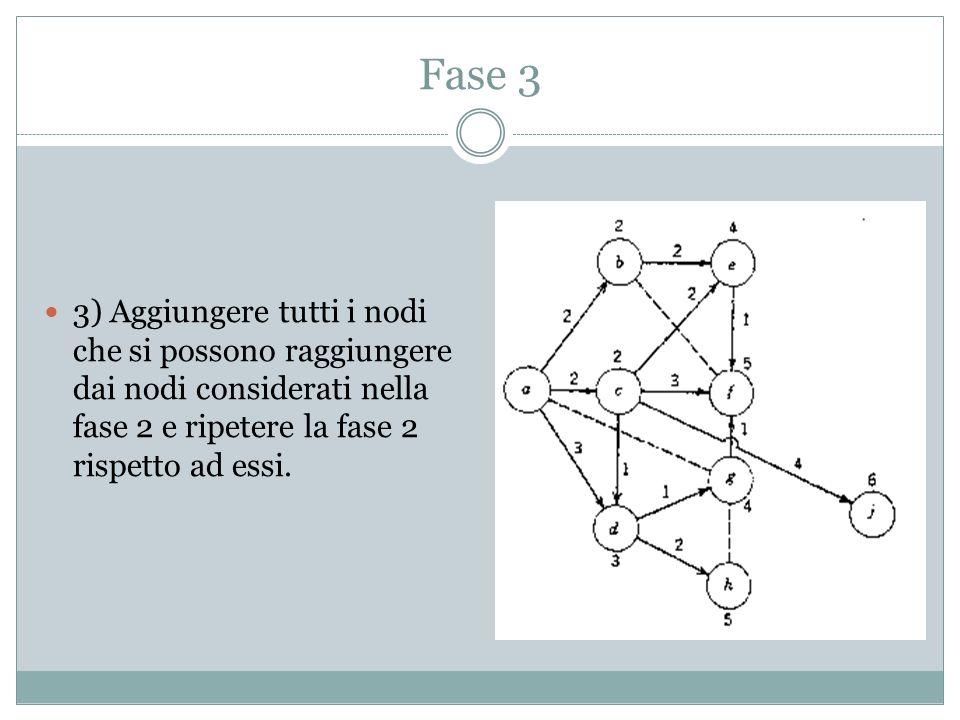 Fase 3 3) Aggiungere tutti i nodi che si possono raggiungere dai nodi considerati nella fase 2 e ripetere la fase 2 rispetto ad essi.