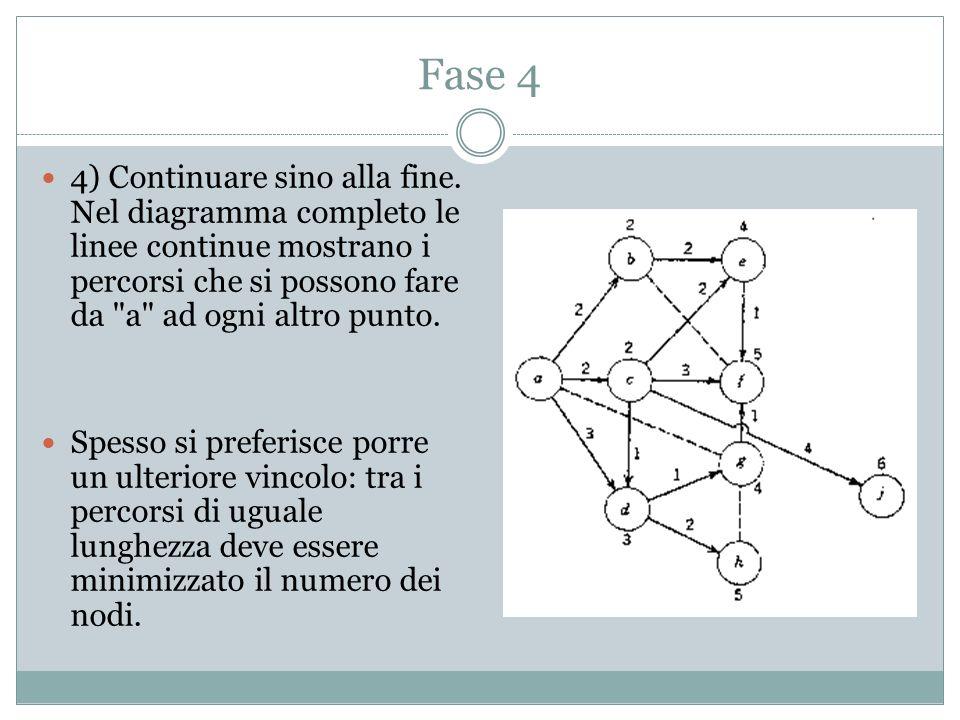 Fase 4 4) Continuare sino alla fine. Nel diagramma completo le linee continue mostrano i percorsi che si possono fare da a ad ogni altro punto.