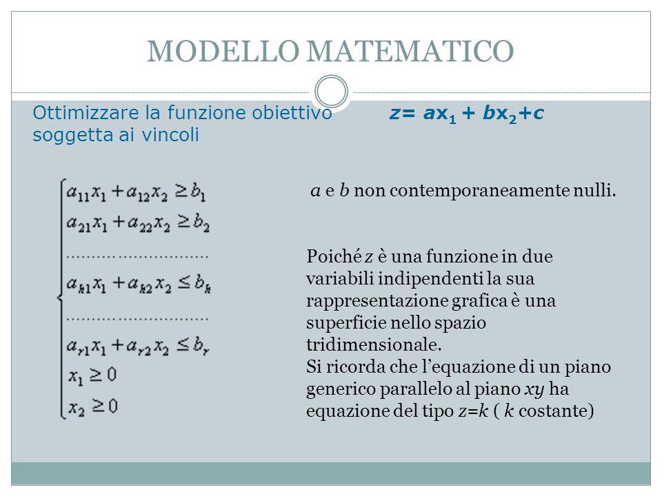 MODELLO MATEMATICO Ottimizzare la funzione obiettivo z= ax1 + bx2+c