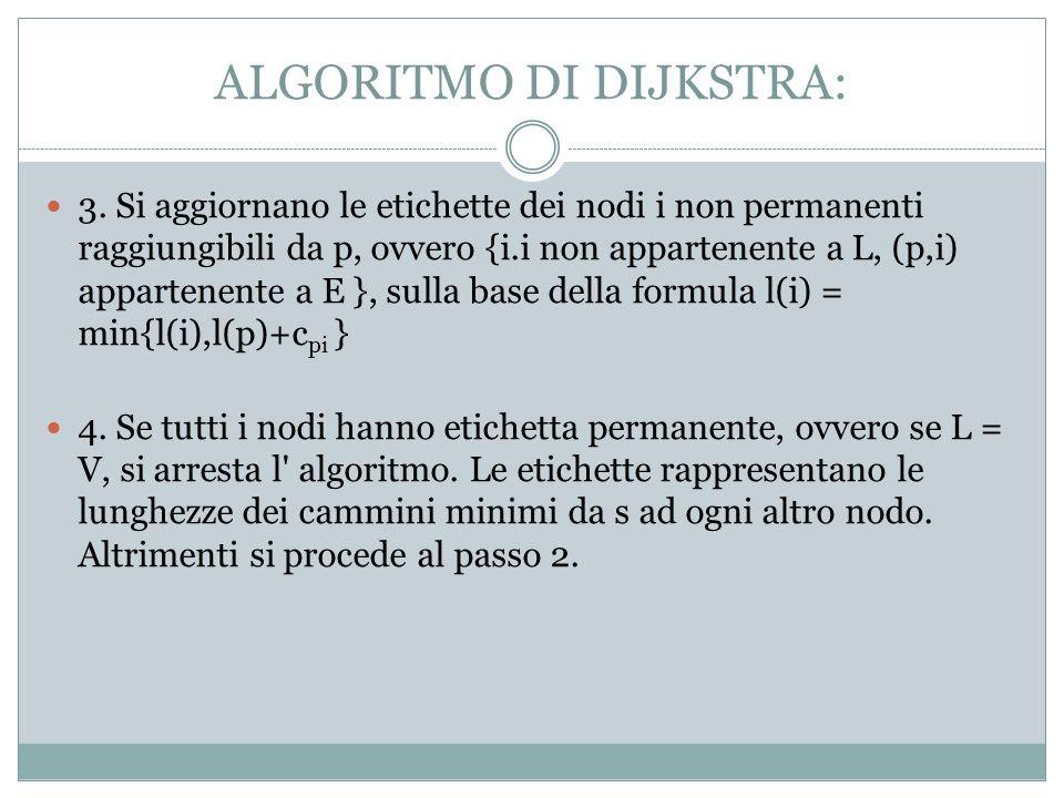 ALGORITMO DI DIJKSTRA: