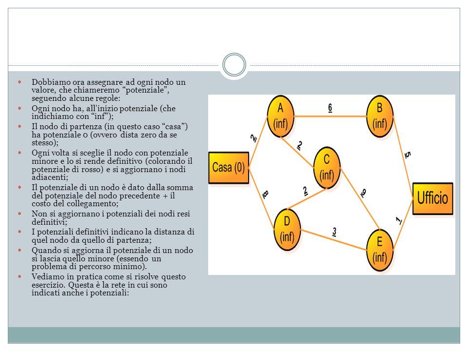 Dobbiamo ora assegnare ad ogni nodo un valore, che chiameremo potenziale , seguendo alcune regole: