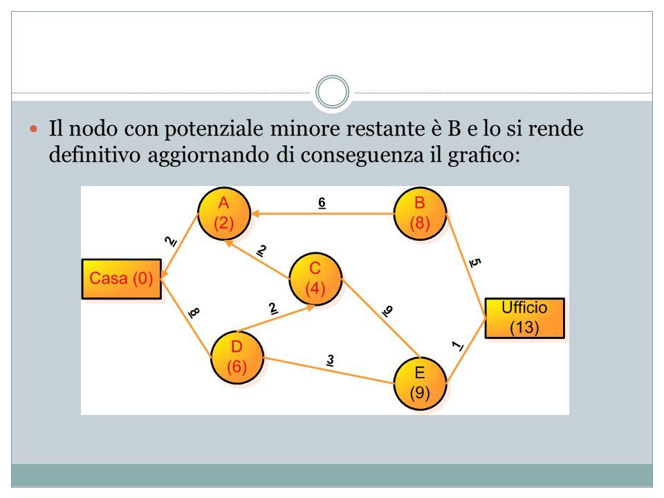 Il nodo con potenziale minore restante è B e lo si rende definitivo aggiornando di conseguenza il grafico: