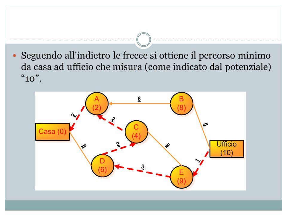Seguendo all indietro le frecce si ottiene il percorso minimo da casa ad ufficio che misura (come indicato dal potenziale) 10 .