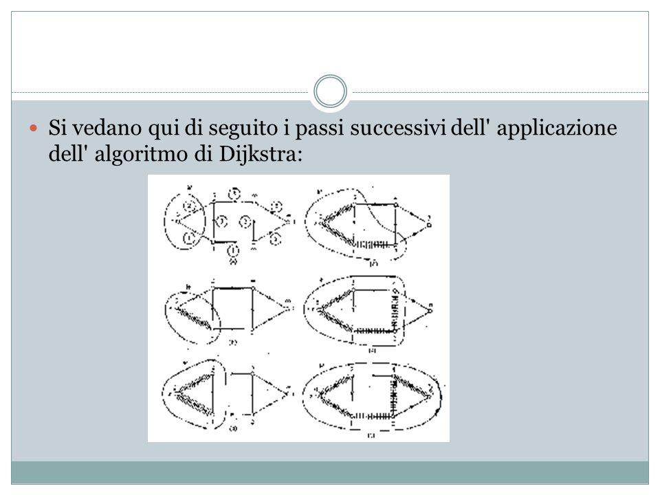 Si vedano qui di seguito i passi successivi dell applicazione dell algoritmo di Dijkstra: