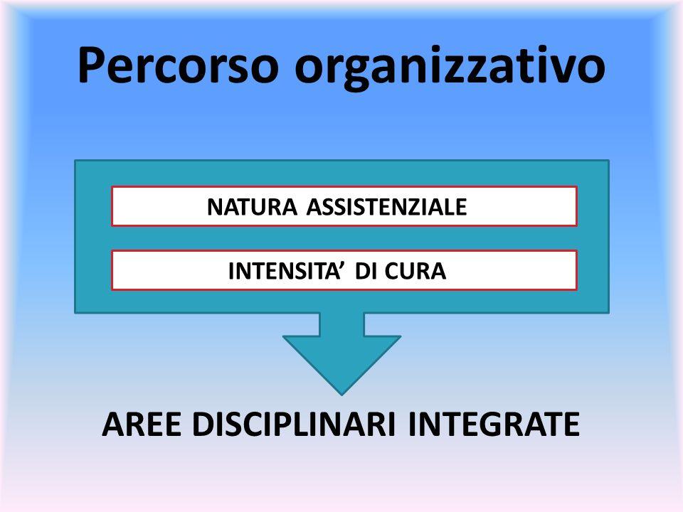 Percorso organizzativo