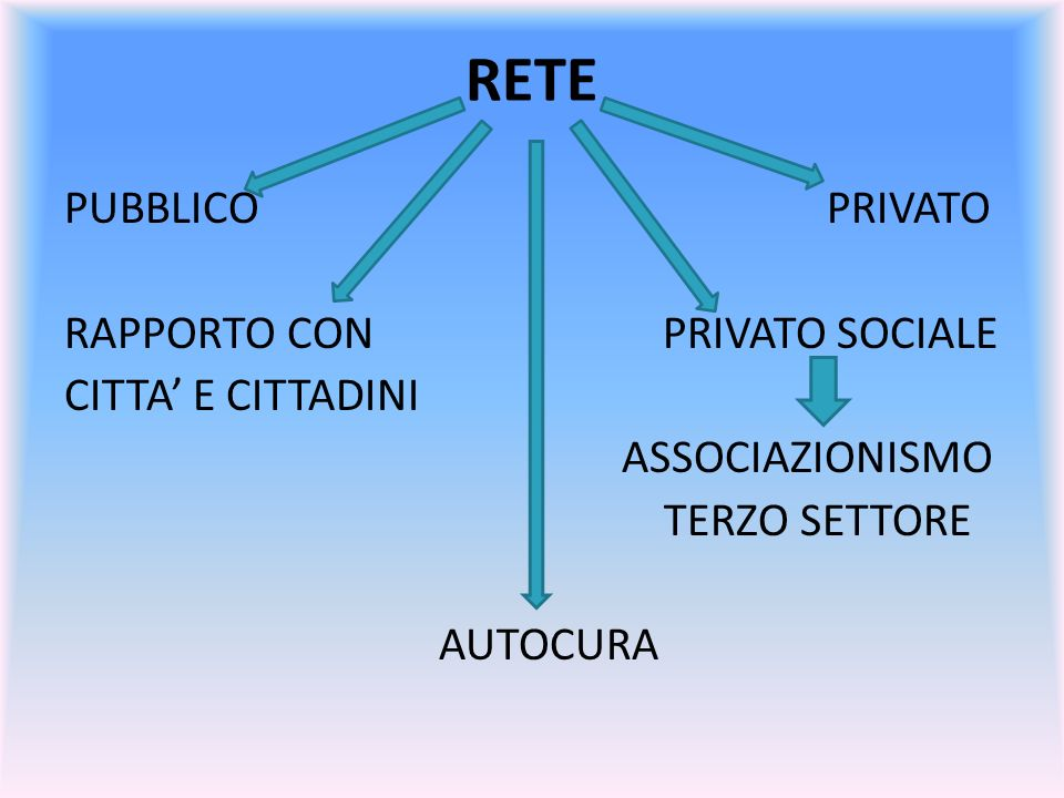 RETE PUBBLICO PRIVATO RAPPORTO CON PRIVATO SOCIALE CITTA' E CITTADINI ASSOCIAZIONISMO TERZO SETTORE AUTOCURA