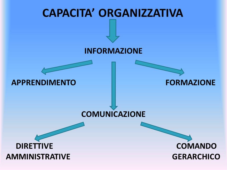 CAPACITA' ORGANIZZATIVA