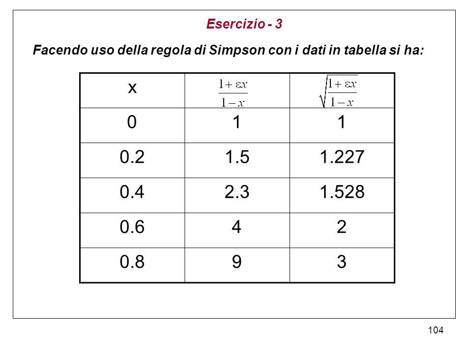 Esercizio - 3 Facendo uso della regola di Simpson con i dati in tabella si ha: x. 1. 0.2. 1.5. 1.227.