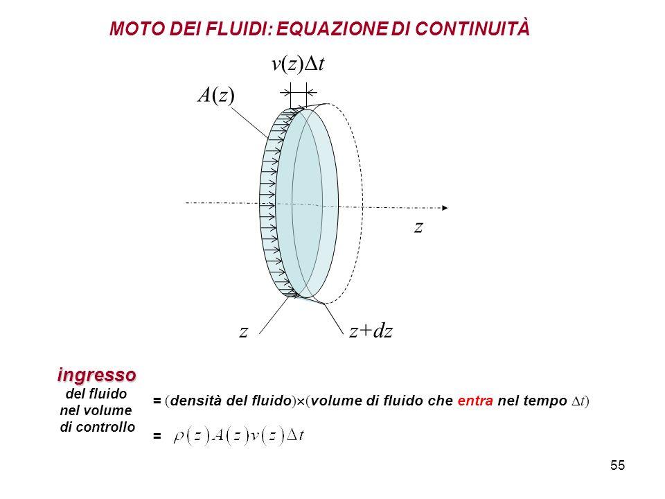 v(z)t A(z) z z z+dz MOTO DEI FLUIDI: EQUAZIONE DI CONTINUITÀ ingresso