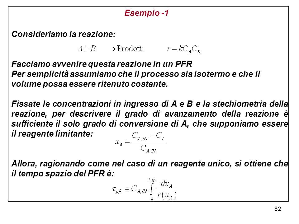 Esempio -1 Consideriamo la reazione: Facciamo avvenire questa reazione in un PFR.