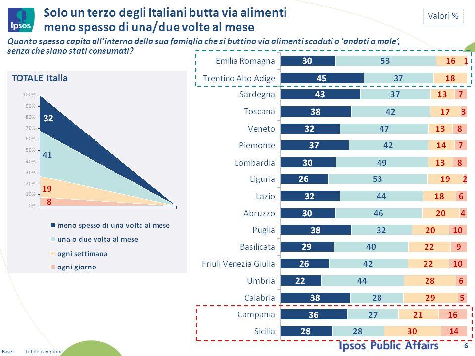 Solo un terzo degli Italiani butta via alimenti meno spesso di una/due volte al mese