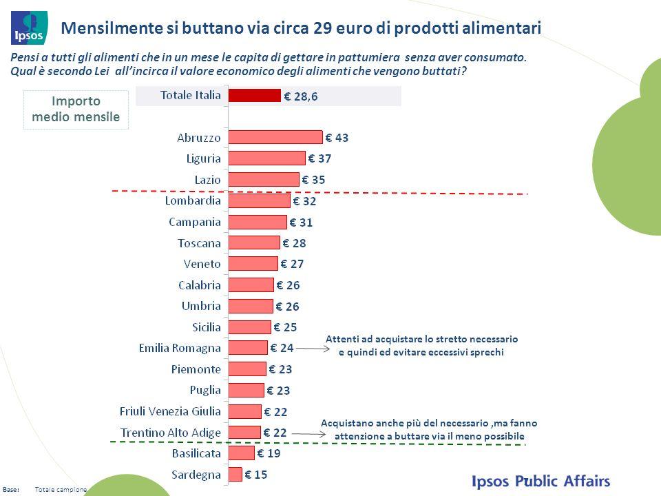 Mensilmente si buttano via circa 29 euro di prodotti alimentari