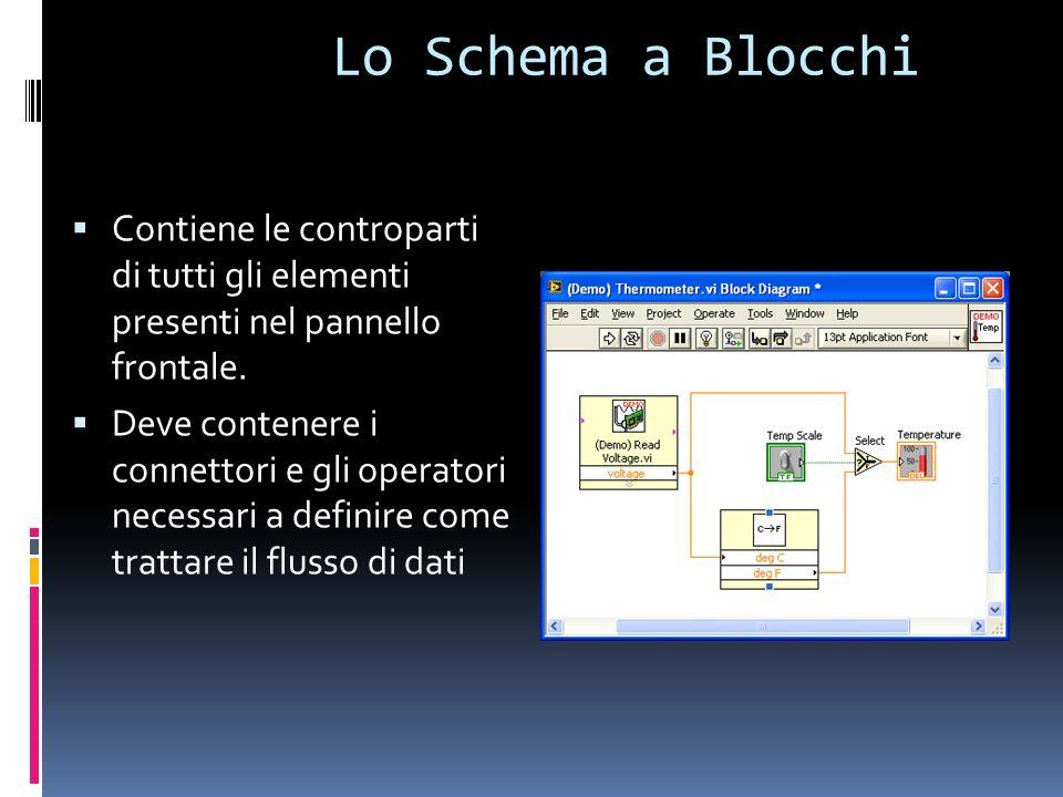 Lo Schema a Blocchi Contiene le controparti di tutti gli elementi presenti nel pannello frontale.