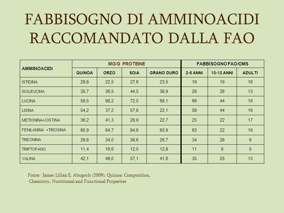 FABBISOGNO DI AMMINOACIDI RACCOMANDATO DALLA FAO