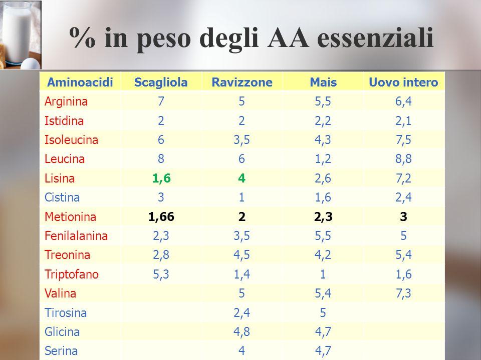 % in peso degli AA essenziali