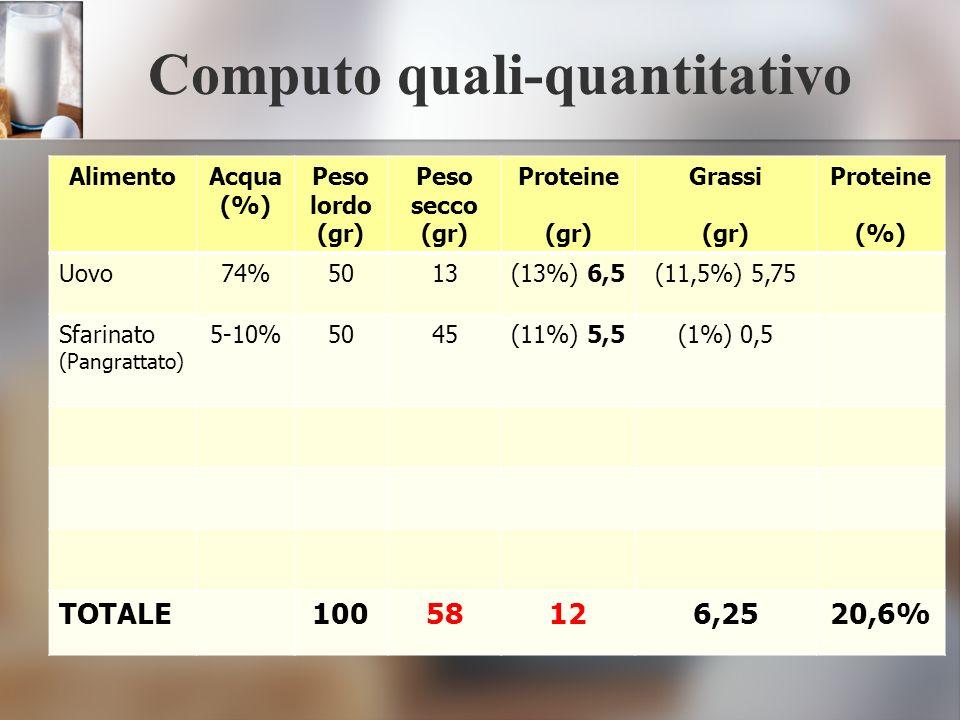 Computo quali-quantitativo
