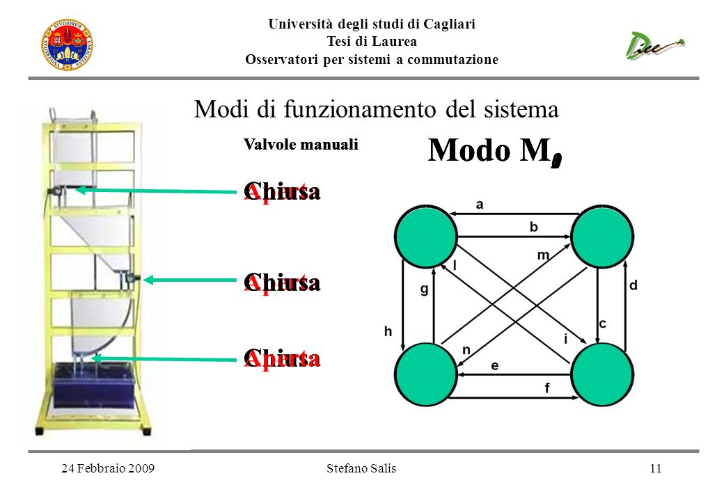 Modo M0 Modo M1 Modo M2 Modo M3 Modi di funzionamento del sistema