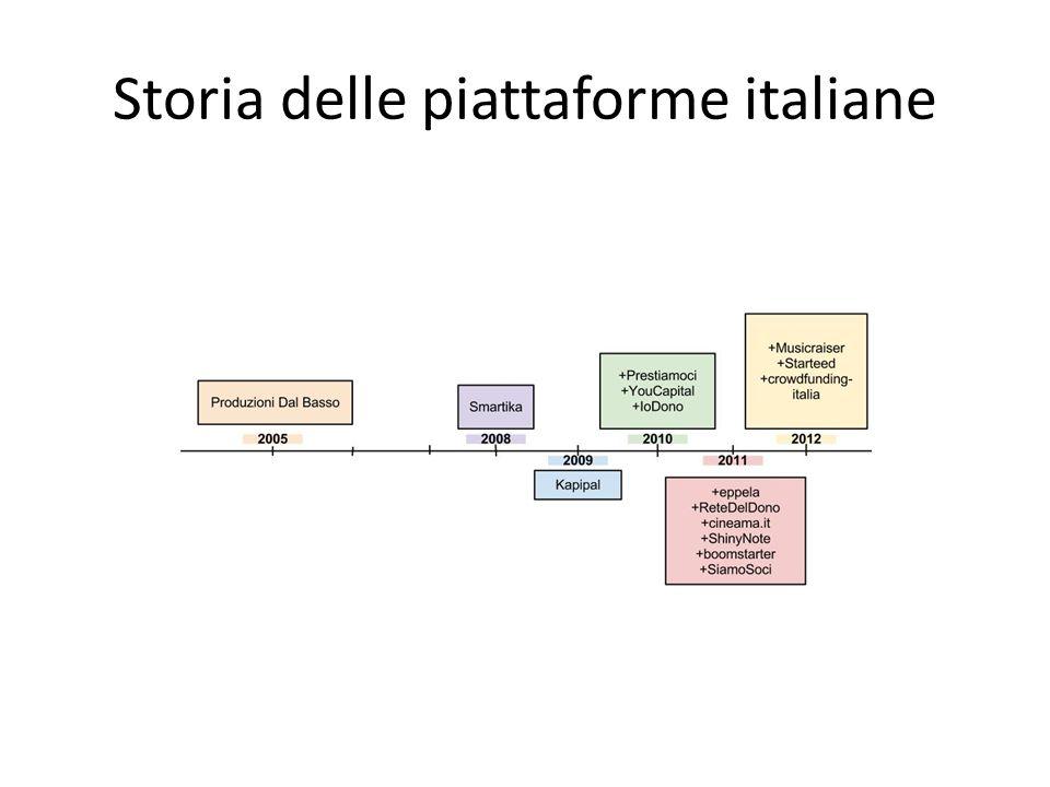 Storia delle piattaforme italiane