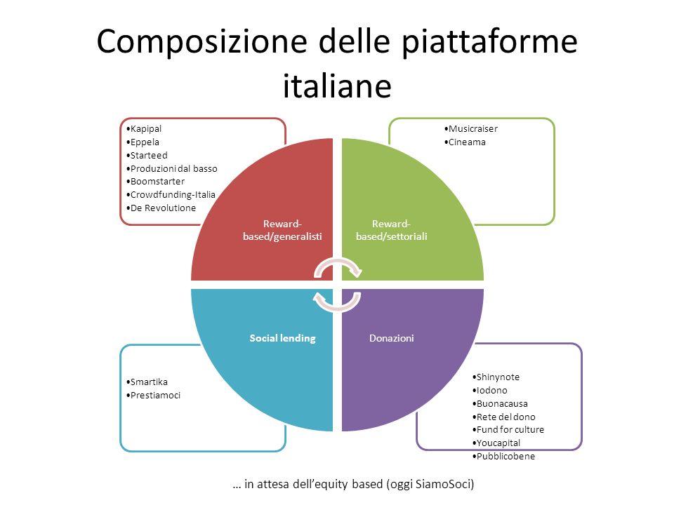 Composizione delle piattaforme italiane