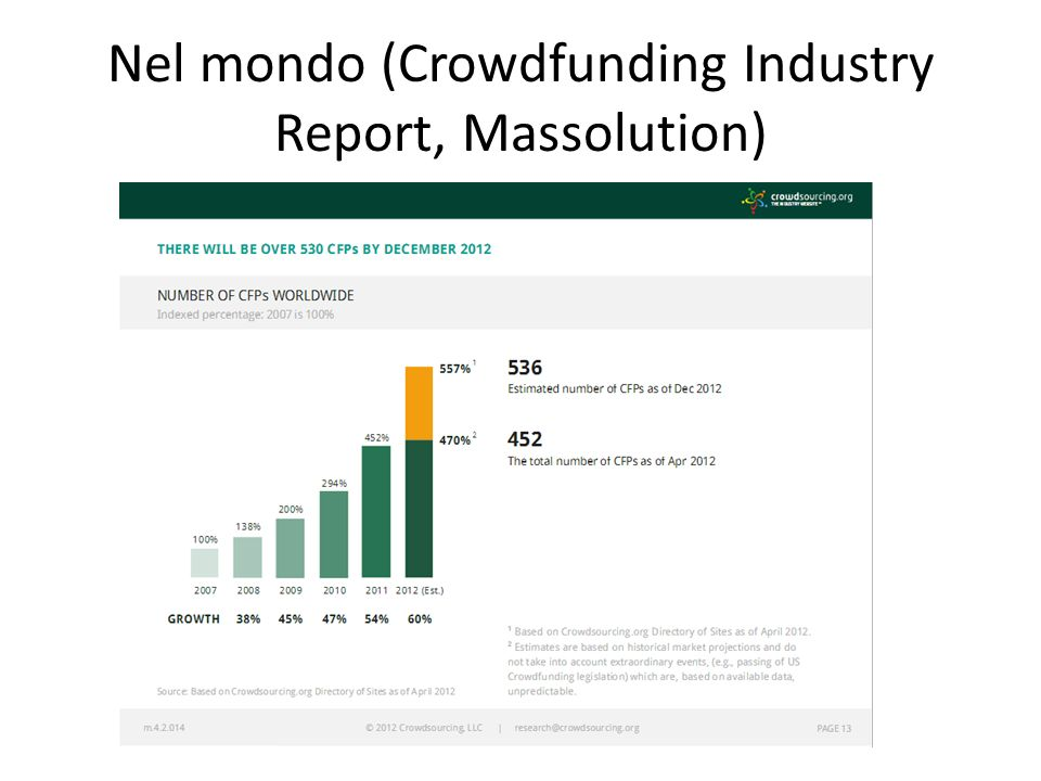 Nel mondo (Crowdfunding Industry Report, Massolution)