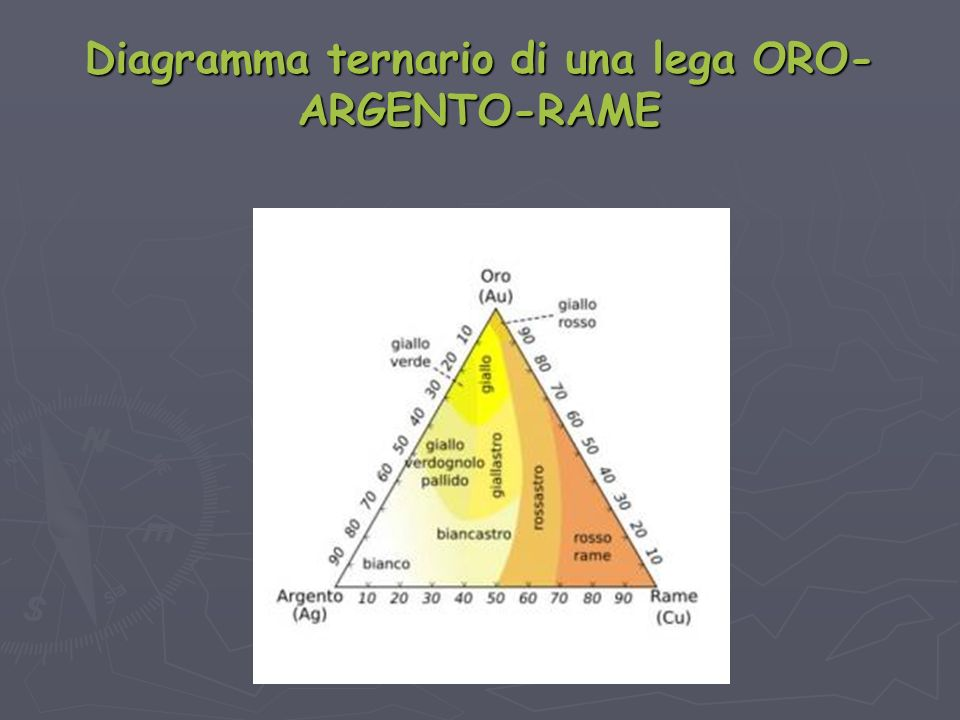 Diagramma ternario di una lega ORO-ARGENTO-RAME