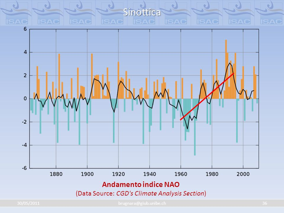 Andamento indice NAO (Data Source: CGD s Climate Analysis Section)