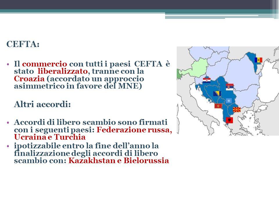 CEFTA: Il commercio con tutti i paesi CEFTA è stato liberalizzato, tranne con la Croazia (accordato un approccio asimmetrico in favore del MNE)