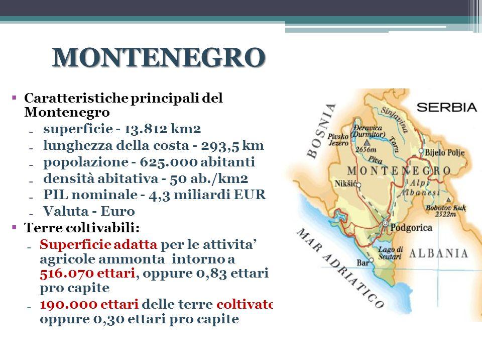 MONTENEGRO Caratteristiche principali del Montenegro
