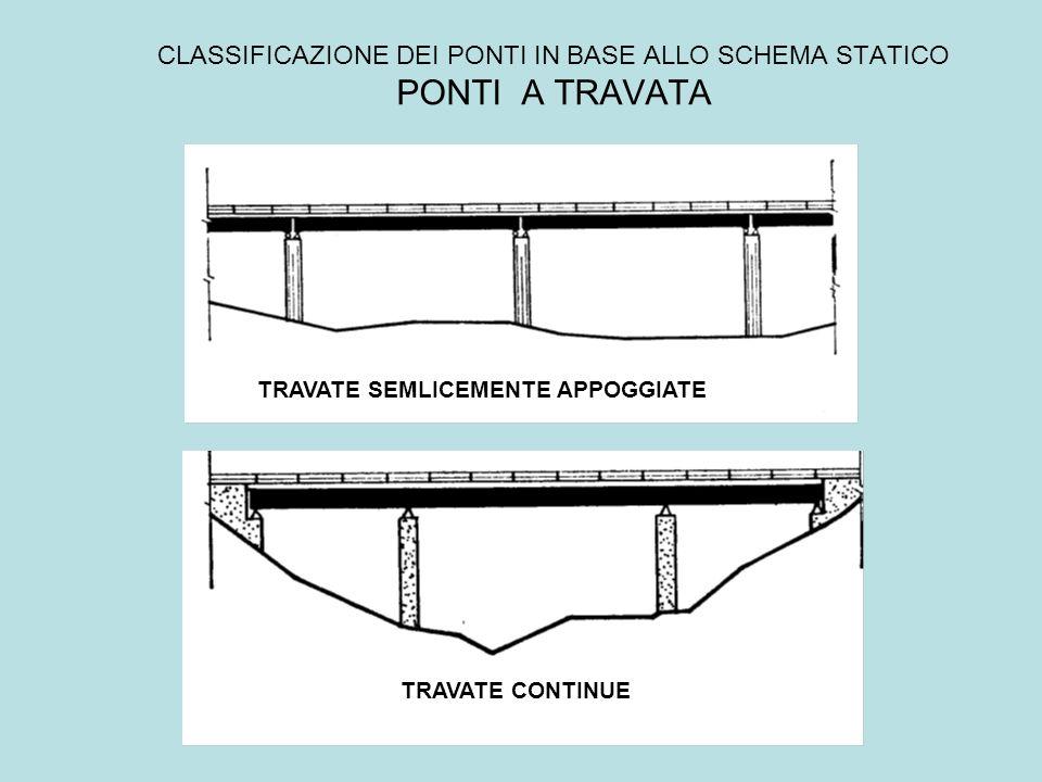 CLASSIFICAZIONE DEI PONTI IN BASE ALLO SCHEMA STATICO PONTI A TRAVATA