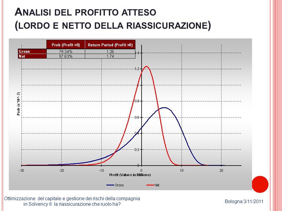 Analisi del profitto atteso (lordo e netto della riassicurazione)