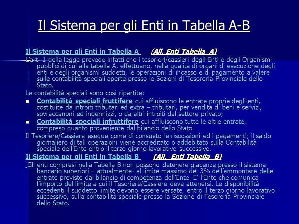 Il Sistema per gli Enti in Tabella A-B