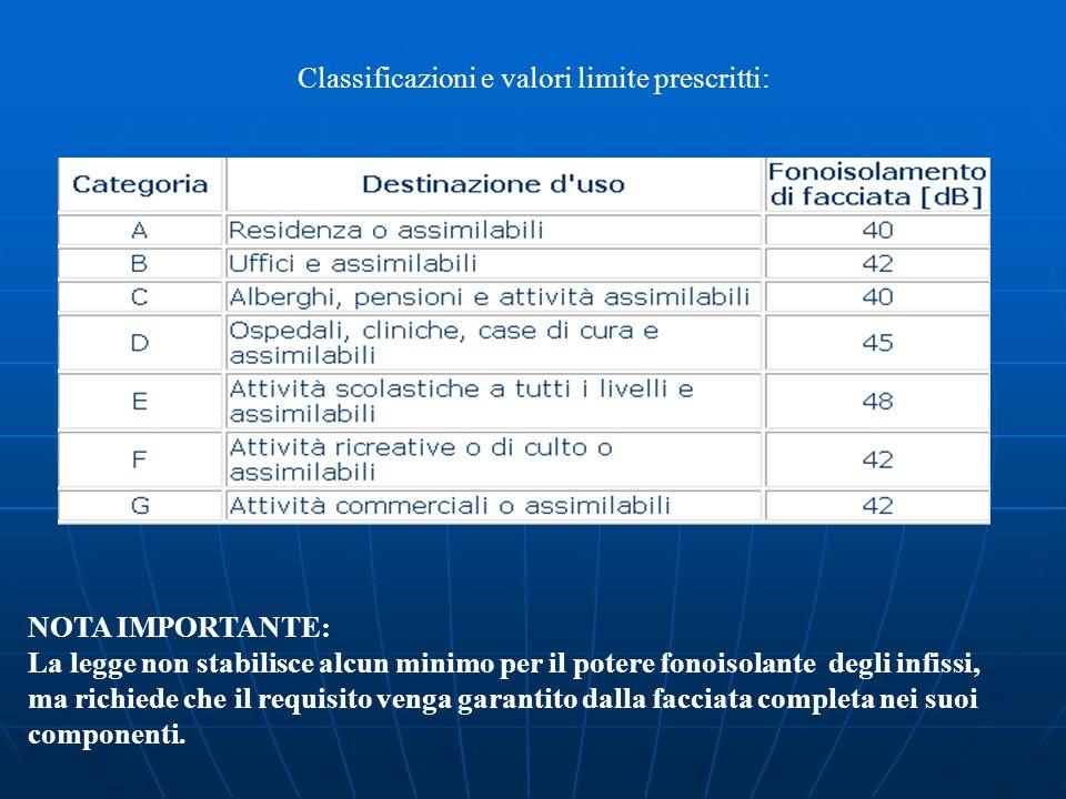Classificazioni e valori limite prescritti: