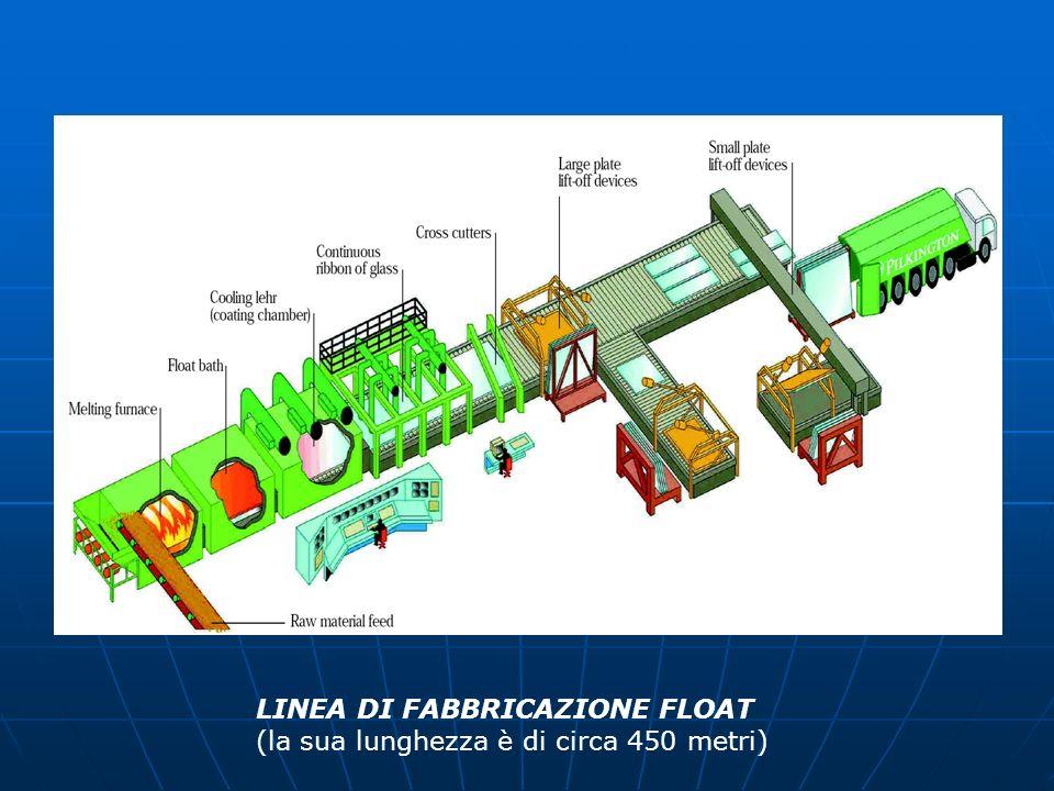 LINEA DI FABBRICAZIONE FLOAT (la sua lunghezza è di circa 450 metri)