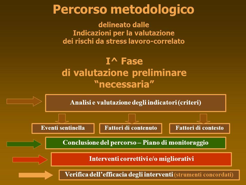 Percorso metodologico