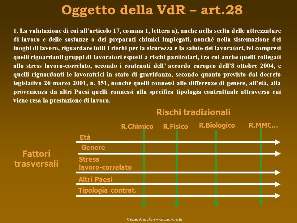 Oggetto della VdR – art.28 Fattori trasversali Rischi tradizionali