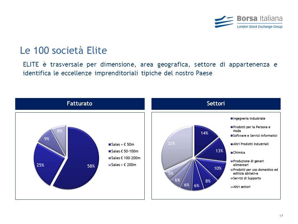 Le 100 società Elite