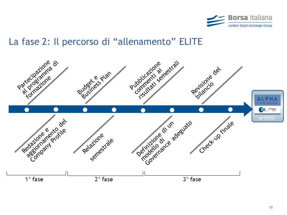 La fase 2: Il percorso di allenamento ELITE